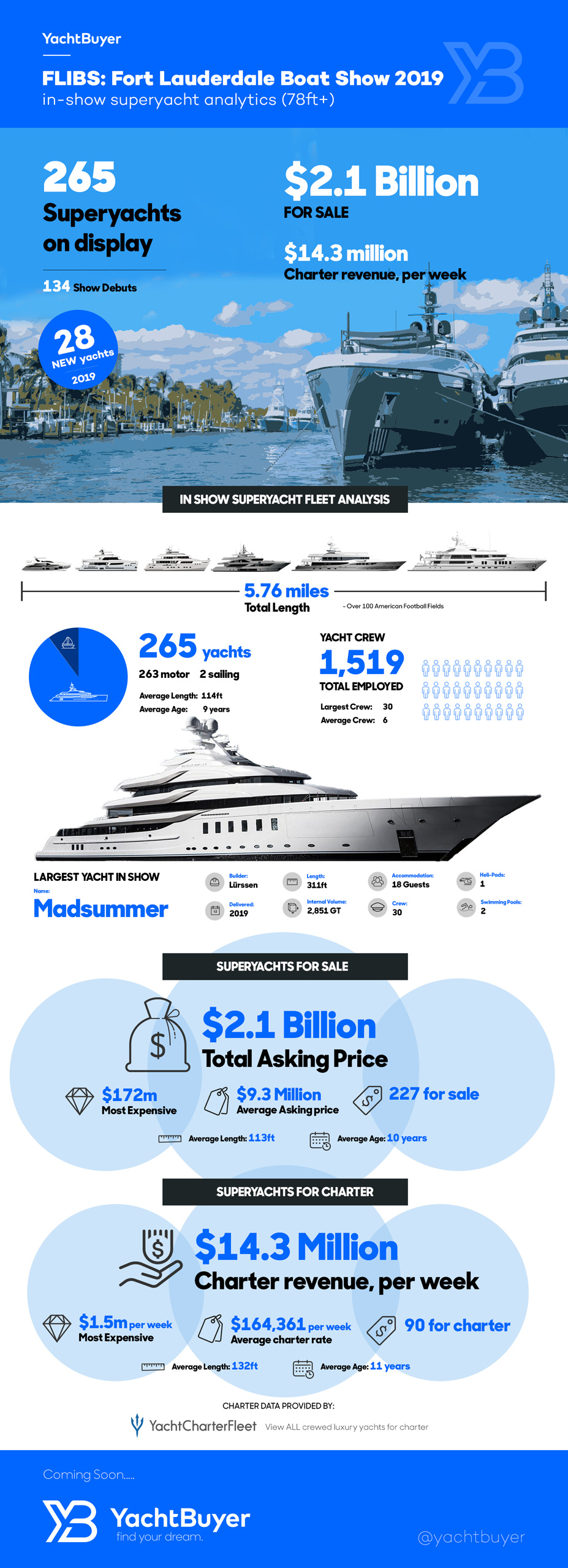 Fort Lauderdale International Boat Show 2019 Fleet Facts